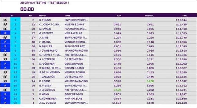 Формула E: Фряйнс быстрее всех в первой сессии тестов