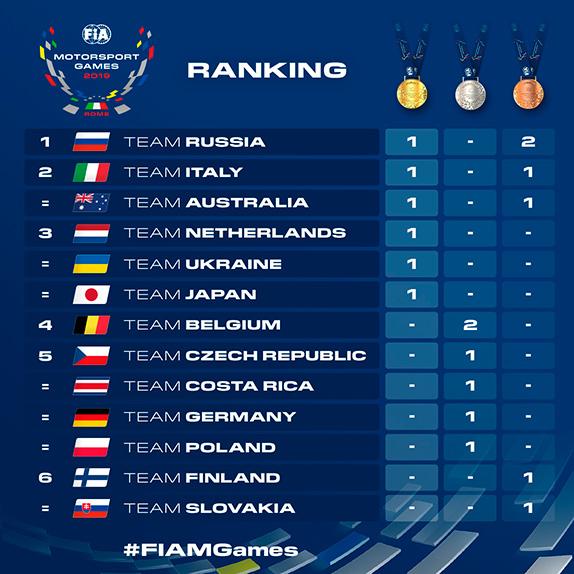 Россия выиграла первые автоспортивные игры FIA