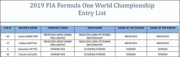 Выдержка из заявочного листа FIA на 2019 год