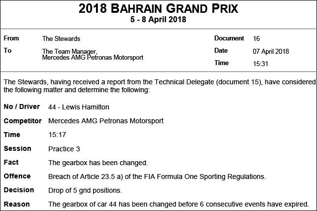 Хэмилтон будет оштрафован на 5 мест настартеГП Бахрейна «Формулы-1»