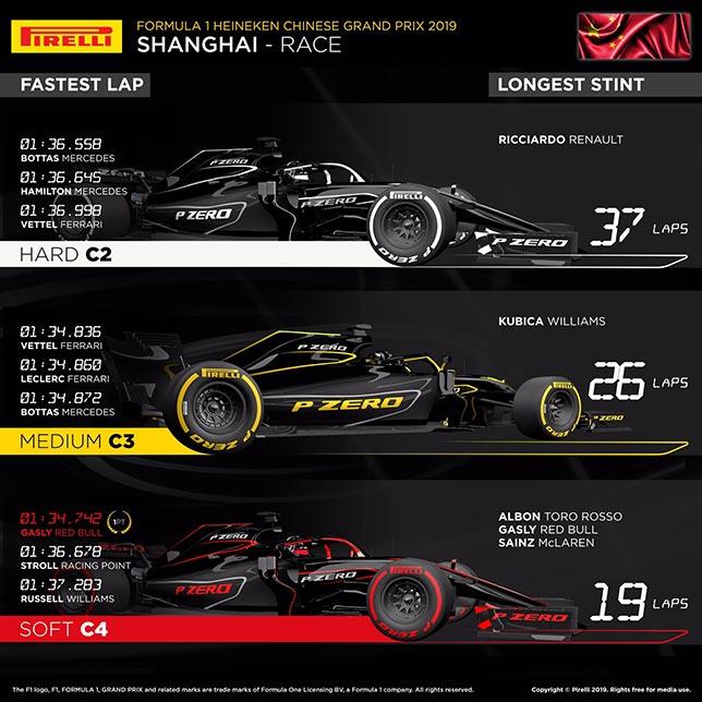 中国大奖赛:轮胎的变化在一定距离的顺序