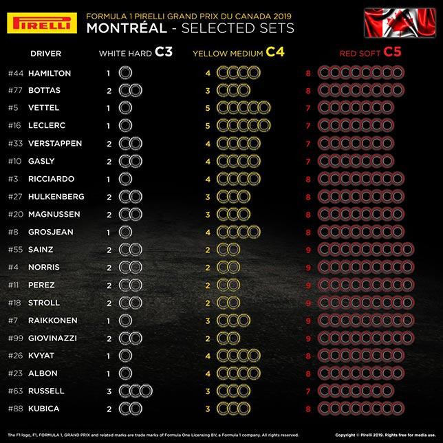 Выбор числа комплектов шин для Гран При Канады