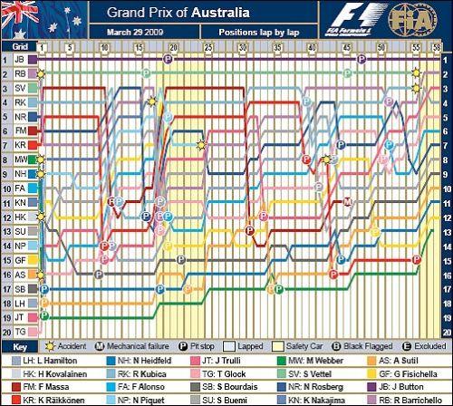 Lap Chart FIA