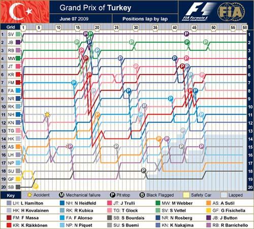 Лапчарт Гран При Турции