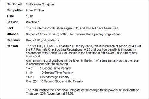 Решение стюардов о наказании Романа Грожана