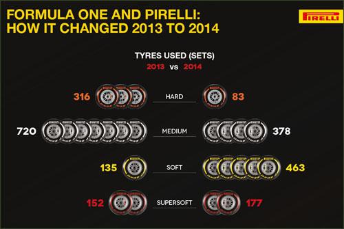 Статистика Pirelli