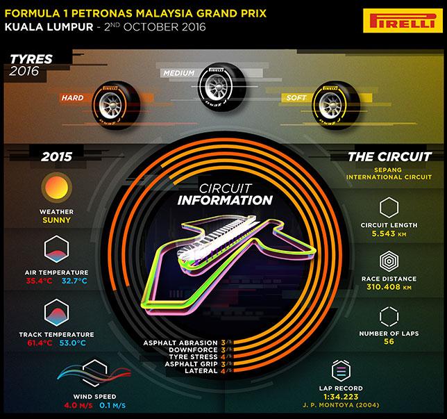 Инфографика Pirelli, иллюстрирующая особенности работы шин на малайзийской трассе