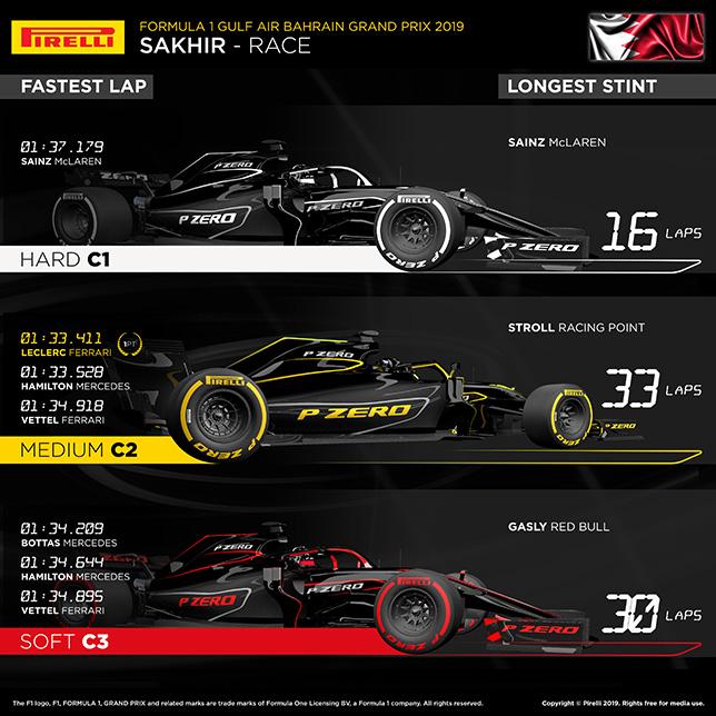 巴林大奖赛:在距离换胎的过程