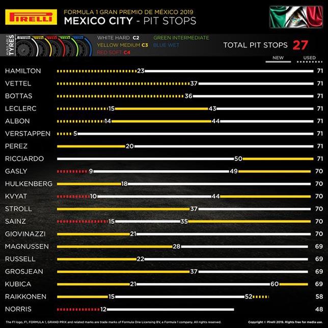 Гран При Мексики: Порядок смены шин на дистанции