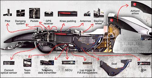 Схема машины Sauber